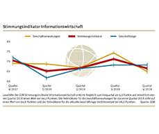Der ZEW Stimmungsindikator für die Informationswirtschaft in Deutschland steht im vierten Quartal 2018 bei 66,4 Punkten.