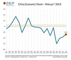 Der CEP-Indikator hat in der Februar-Umfrage weiter zugelegt, bleibt mit minus 13,5 Punkten jedoch weiterhin im negativen Bereich.