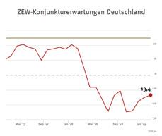 ZEW-Konjunkturerwartungen für Deutschland, Februar 2019
