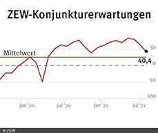 ZEW-Konjunkturerwartungen für Deutschland sinken erneut im August 2021.