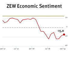 ZEW Indicator of Economic Sentiment for Germany, January 2019