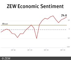 The ZEW Indicator of Economic Sentiment for Germany increased to 71.2 points.