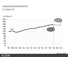 Results of the Innovation Survey 2020, conducted by ZEW Mannheim together with the Institute for Applied Social Sciences (infas) and the Fraunhofer Institute for Systems and Innovation Research, show no major slump in innovation spending.