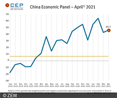CEP indicator fell slightly in April to 42.6 points. Economic outlook for China remains very positive.