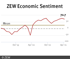 ZEW Index decreased in the current survey, falling 5.9 points to a new reading of 70.7 points.