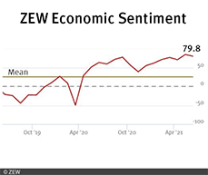 Expectations decline and ZEW Index stands at 79.8 points