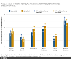 Low-income earners are less able to afford to live in cities of their preferred choice because of the high cost of living.