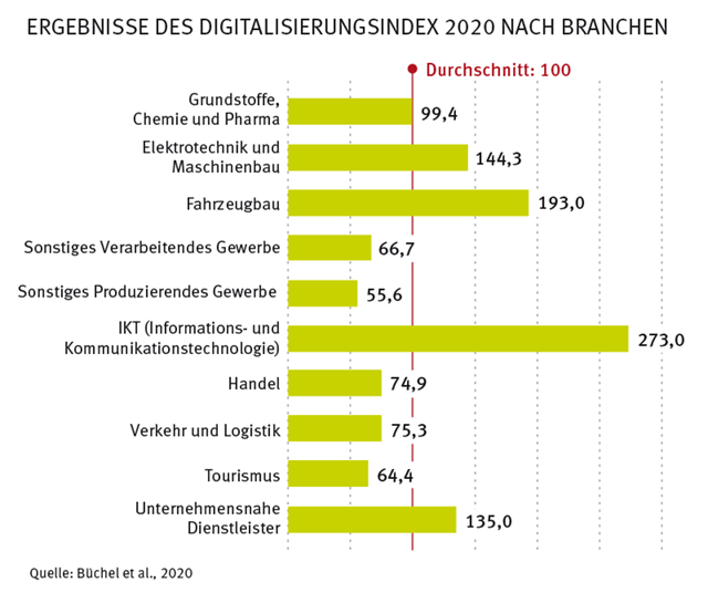 Illustration Digitalisierungsindex